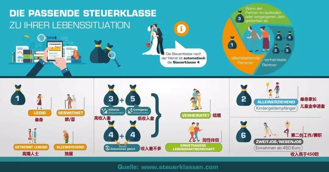德国个人税收知多少?德国税卡、税号详解!(图5)