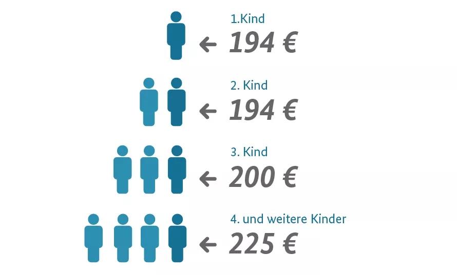 德国个人税收知多少?德国税卡、税号详解!(图8)